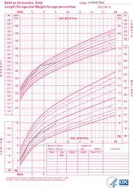 Weight Chart Baby Jasonkellyphoto Co