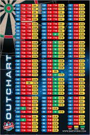 Out Chart Scda League