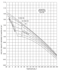 Propylene Glycol Specific Gravity Freezing Point Chart Using Griswold Controls Valves For Fluids Other Than Water