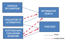 information search and decision making