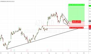 Azn Stock Price And Chart Lse Azn Tradingview Uk