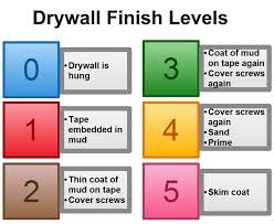 drywall smooth finishes level 5