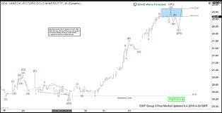 Gdx Chart Elliott Wave View Impulsive Rally In Gdx