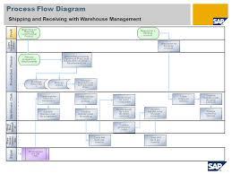 Warehouse Organization Chart Surprising Flow Chart Of Warehouse Process Sales Department