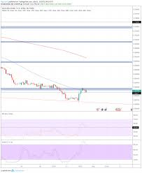 Audusd Chart Tradingview Aud Usd 31 07 Analysis For Fx Audusd By Pipsland Tradingview
