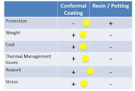 Conformal Coatings Vs Encapsulation Resins Which Do I Choose