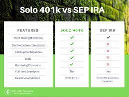 Downloads Solo 401k Services