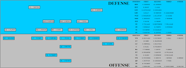 Panthers Depth Chart Panthers Depth Chart In Formation Panthers