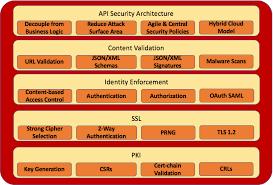 Four Pillars Of Api Security Forum Systems