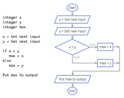Integer Flow Chart Coral An Ultra Simple Code Flowchart Language For