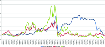 Clarksea Index Chart Evolution Of Market Indices And Conventional Bunker Prices