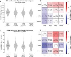Sativa Indica Strain Chart Total Thc And Cbd Levels Across Popular Consumer Strain