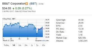 Bbt Stock Quote