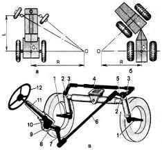 Лабораторная работа РУЛЕВОЕ УПРАВЛЕНИЕ КОЛЕСНЫХ ТРАКТОРОВ И  Рис 1 Схемы поворота и рулевое управление колесных тракторов