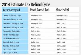 2017 Tax Refund Chart 2018 Refund Cycle Blogs Acquit 2019