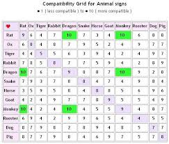 Chinese Animal Compatibility Chart Chinese Astrology Match Making Free Todays Free Chinese