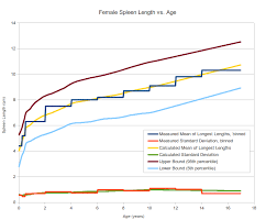 normal picture size pediatric spleen size normal range and length percentile calculator