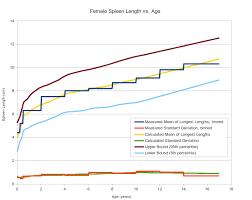Pediatric Spleen Size Normal Range And Length Percentile