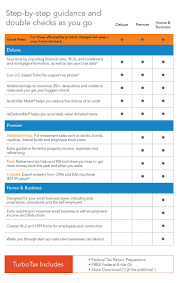 Turbotax Comparison Chart 2017 Turbotax 2017 On Sale Now Top Financial Tools