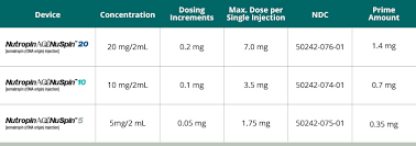 Injection Needle Size Chart Nutropin Aq Somatropin Injection For Subcutaneous Use