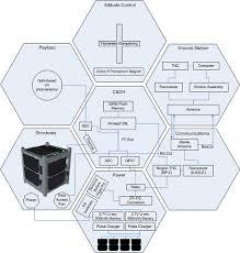chapter 2 se function 3 architectural design development