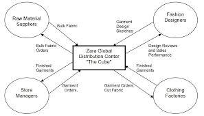 zara clothing company supply chain scm globe zara supply chain flow diagram