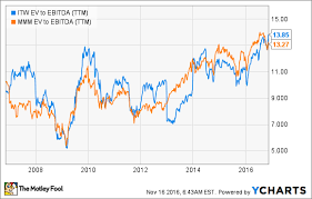 Itw Stock Chart Is Illinois Tool Works Stock Still A Good Value The