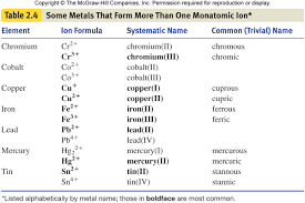 transition metals that form only one monatomic cation sections 9 1 9 2 type of ion formed remember that the