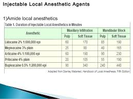 Local Anesthetic Duration Of Action Chart Local Anesthetics Drugs Doses Theories Mechanisms