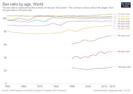 Chart On Female Foeticide Gender Ratio Our World In Data