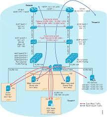 best 25 data center design ideas on pinterest data center Data Closet Diagram enhanced secure multi tenancy design guide [data center designs network virtualization] Home Wiring Closet