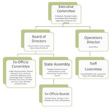 Reasonable Orchestra Organization Chart 2019