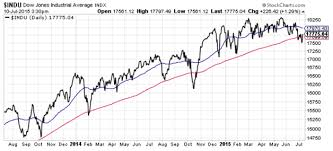 Dow Moving Average Chart Ride Out The Markets Bumps With Us Growth Stocks