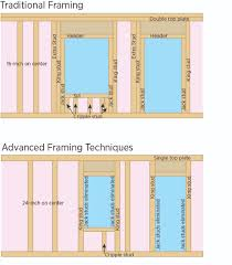 Image Stud Traditional And Advanced Framing Of Windows And Doors Pacific Northwest National Laboratory Advanced Framing Minimal Framing At Doors And Windows Building