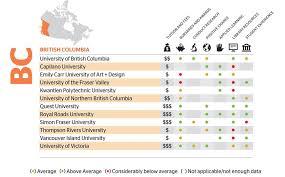 Ubc Gpa Chart The Choice Of Universities In British Columbia The Globe