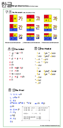 Korean Characters Chart Hangul Wikipedia