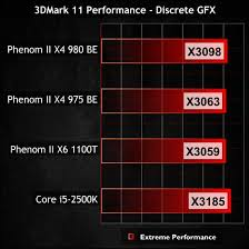 AMD Phenom II X      Black Edition Processor Review   Page   of