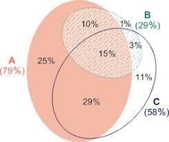 Venn Diagram Plotter Eulerape Drawing Area Proportional Euler And Venn Diagrams Using