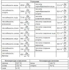 Вводная контрольная работа по физике класс Документ Вводная контрольная работа по физике 9 класс