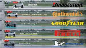 Bridgestone Vs Continental Vs Goodyear Vs Pirelli Vs Michelin Tyre Test
