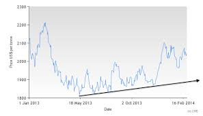 Zinc Prices Settling How High Can They Go In 2014 Steel