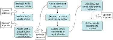 owl at purdue compare contrast essay popular essays ghostwriting
