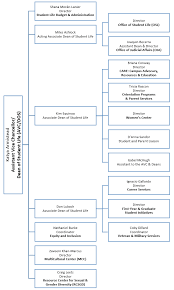 Student Life Org Chart Meet Ucsb Avc Dos Katya Armistead