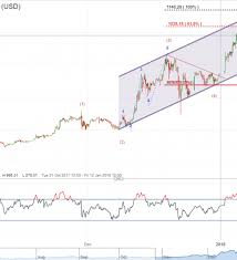 Triangle Chart Formation Ethereum Elliott Wave Analysis Triangle Pattern Shows 5th