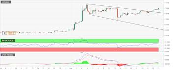 Usd Cnh Technical Analysis Hits Ten Day After Bullish Breakout