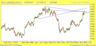 Indiabulls Technical Charts Acc Exide Indiabulls Hgs Monday Trading Idea Ghanshyamtech