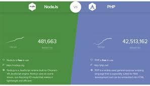Php Vs Nodejs 2018 Comparison Features Mobileappdaily
