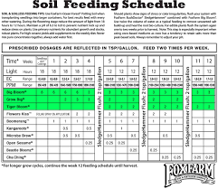 Roots Organic Feeding Chart Feed Chart For Growing Weed Canna Feed Chart For Cannabis