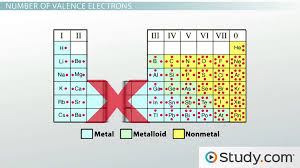 The Periodic Table: Properties of Groups and Periods - Video ...