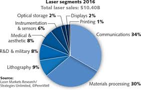 Denmark Government Spending Pie Chart Annual Laser Market Review Forecast Where Have All The